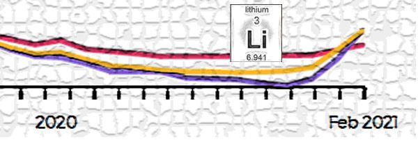 Akkulaatuisen litiumin hinta noussut alkuvuonna Kiinassa 68 prosenttia