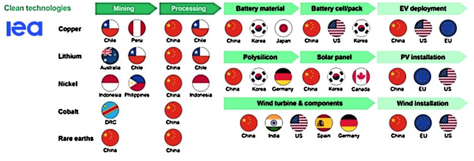 Energiajärjestö IEA kehottaa valtioita keräämään akkumetallien varmuusvarastoja